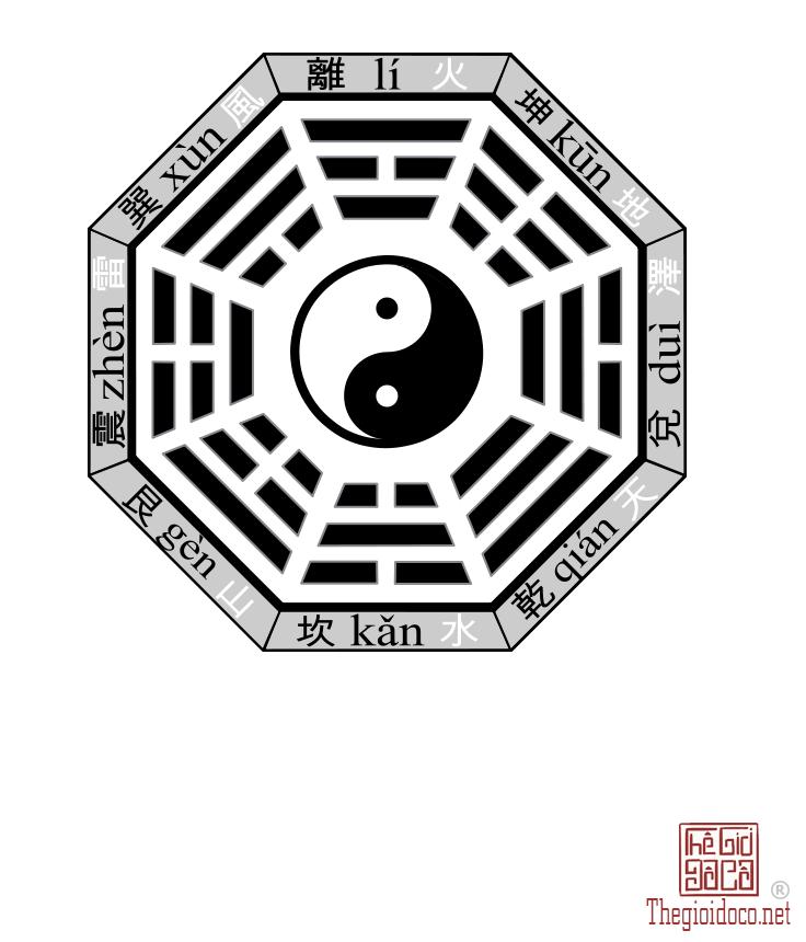 Hậu Thiên Bát Quái Đồ.png
