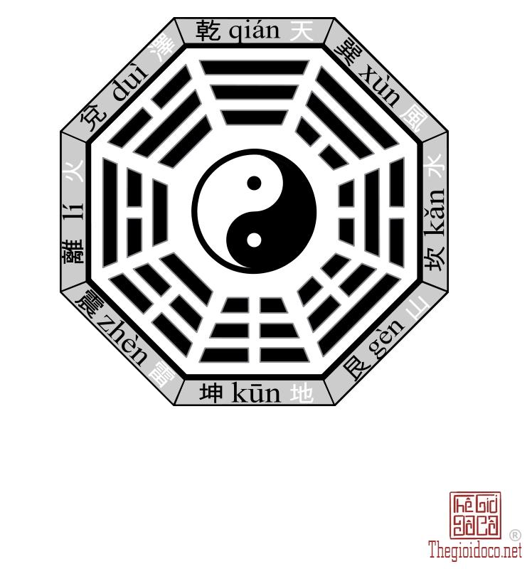 Tiên Thiên Bát Quái đồ.png