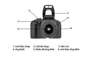 Tìm hiểu & làm chủ máy ảnh - Phần 1: Cấu trúc & các thành phần