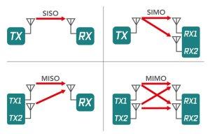 MIMO là gì? Vì sao nó giúp bạn vào Wi-Fi nhanh hơn, ổn định hơn?