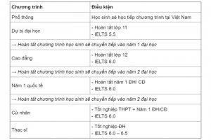 Nhung-su-that-thu-vi-ve-du-hoc-Uc-cac-ban-nen-biet (10).jpg